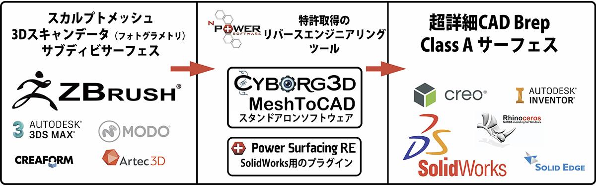 Cyborg3D Mesh2CAD